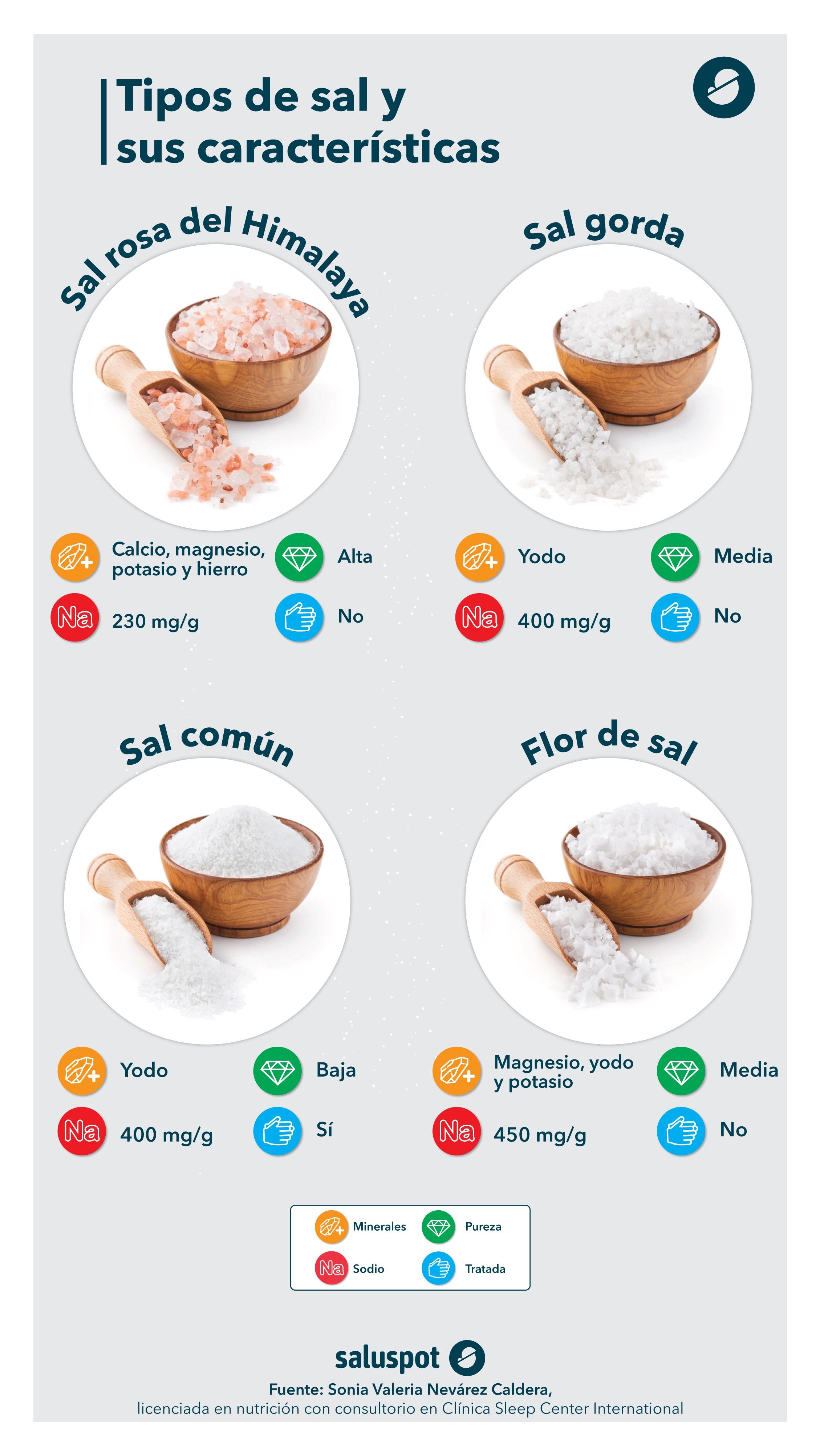 Tipos de sal y sus propiedades (Saluspot)