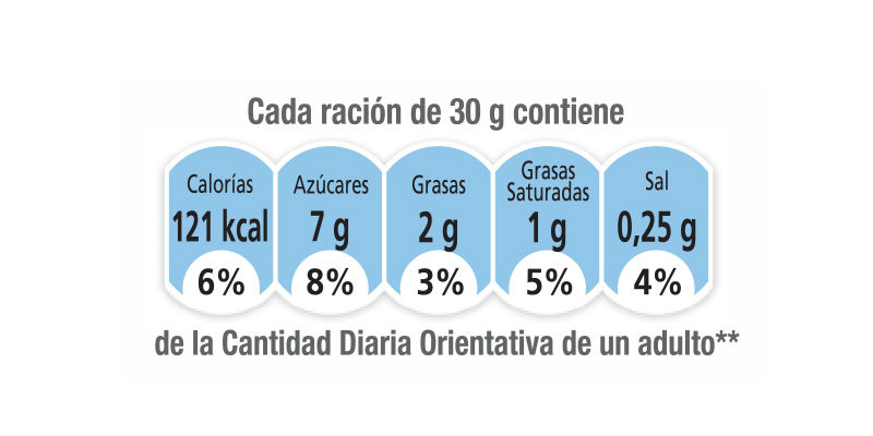"""En la parte principal de los envases pueden aparecer unos gráficos con información nutricional """"por ración"""". (CC)."""