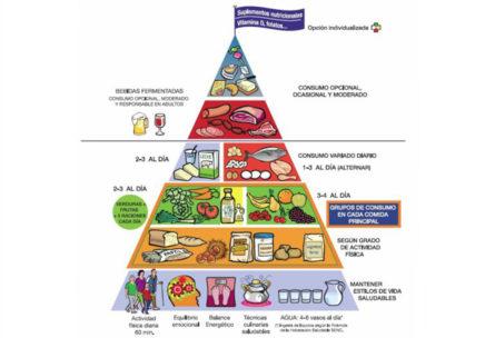 nueva piramide nutricional