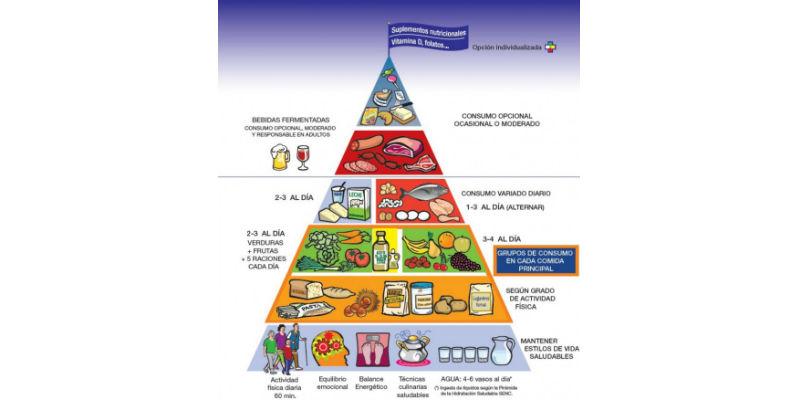 Pirámide de la Alimentación Saludable (SENC)