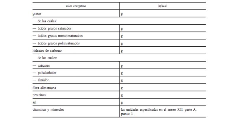 La tabla nutricional debe recoger las cantidades de elementos nutricionales y los indicadores comparativos de una forma fácilmente reconocible (Diario Oficial de la Unión Europea)
